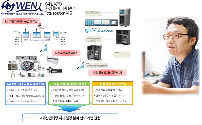 서울시립대, 자체 보유 우수 기술의 직접 사회화 나선다