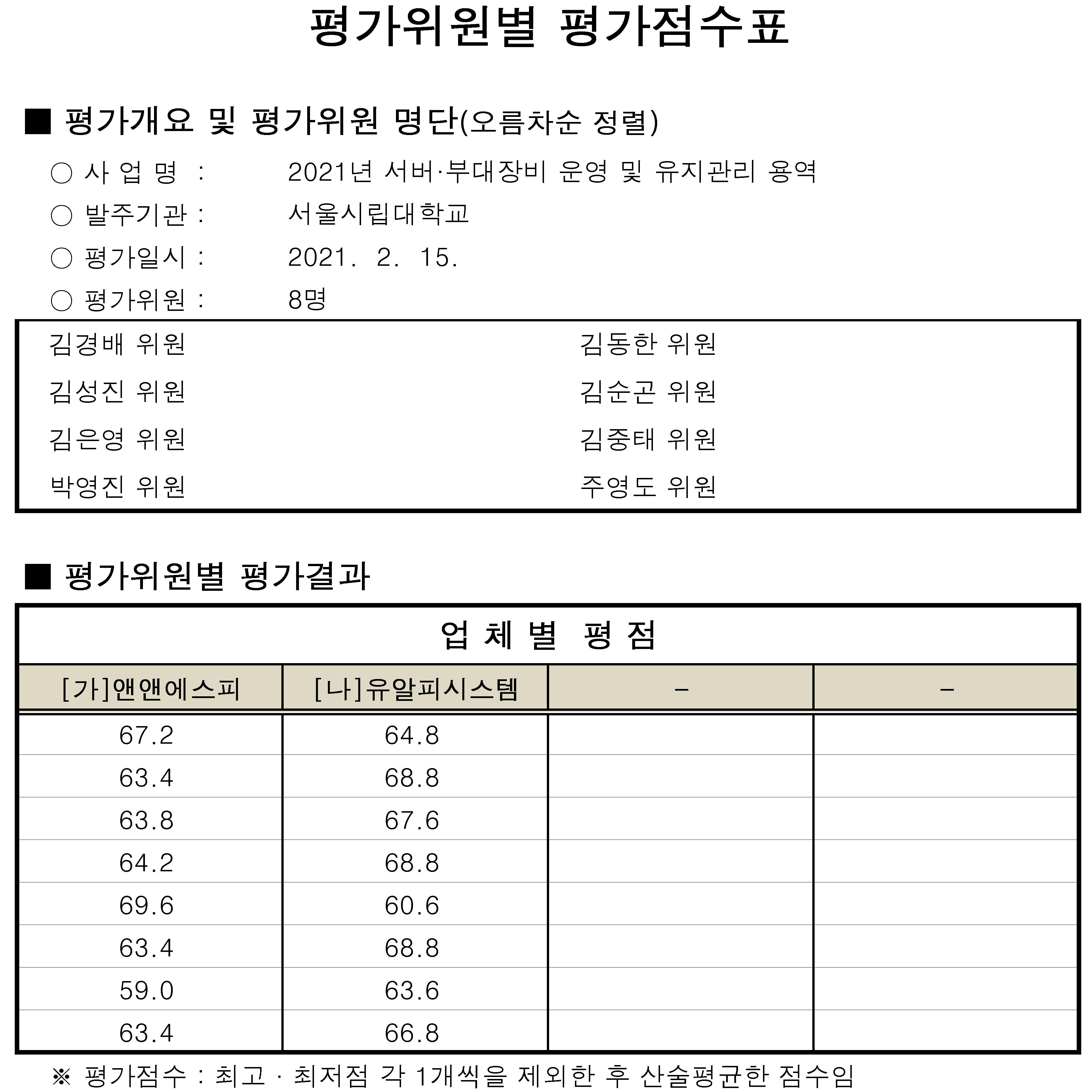평가결과공개